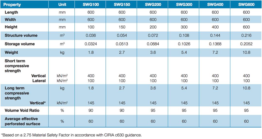 SWG-Geocells-table