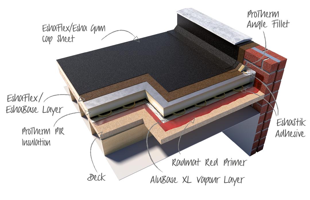 EshaFlex_EshaGum-reinforced-bitumen-membrane-system