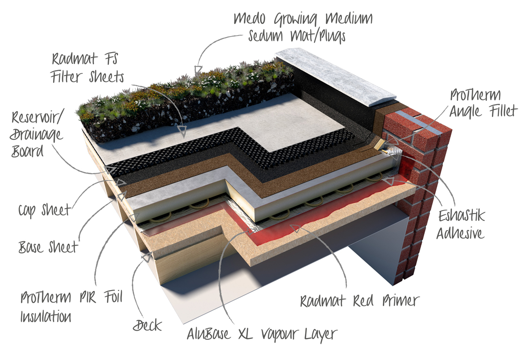 MedO-Green-Roof-System