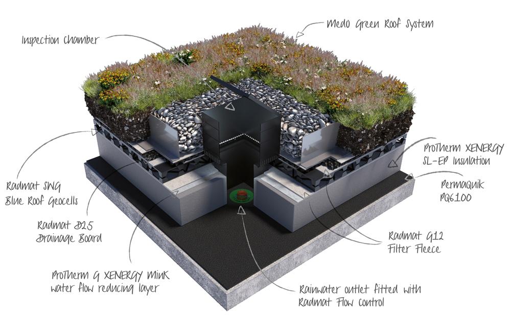 Radmat Blue Roof annotated diagram
