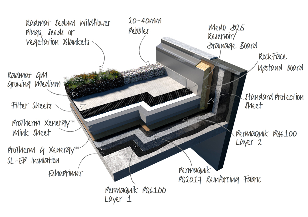 GreenRoof-Build-up-diagram