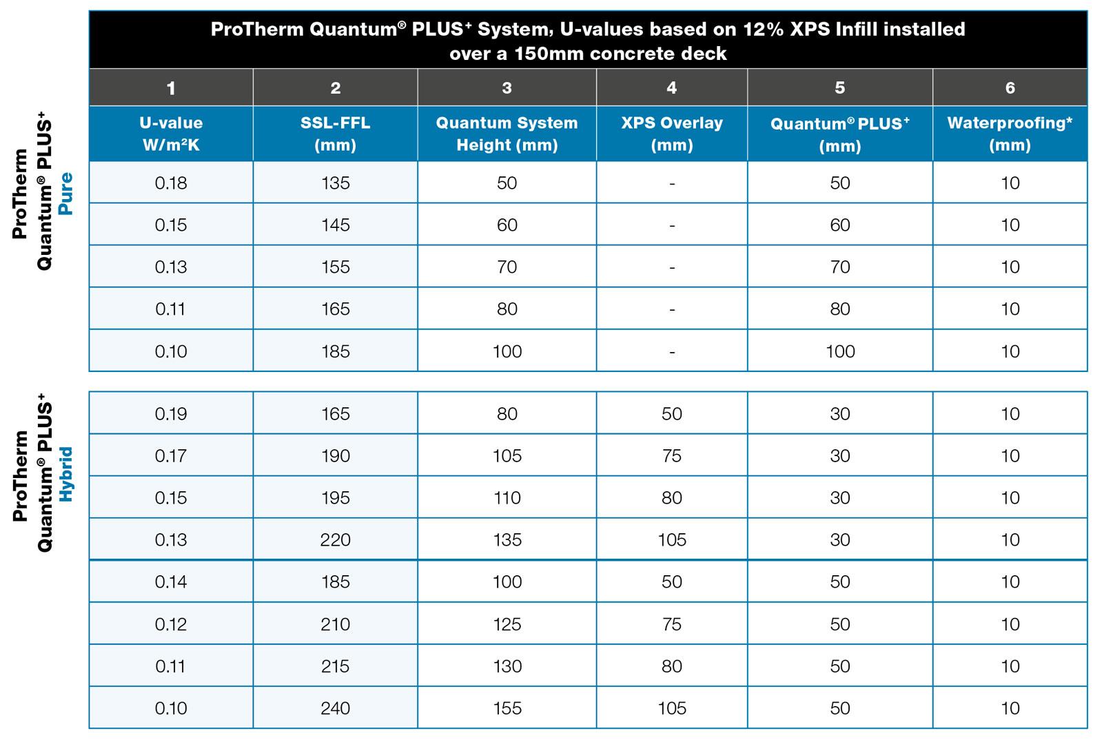 ProTherm-Quantum-PLUS+-U-Values
